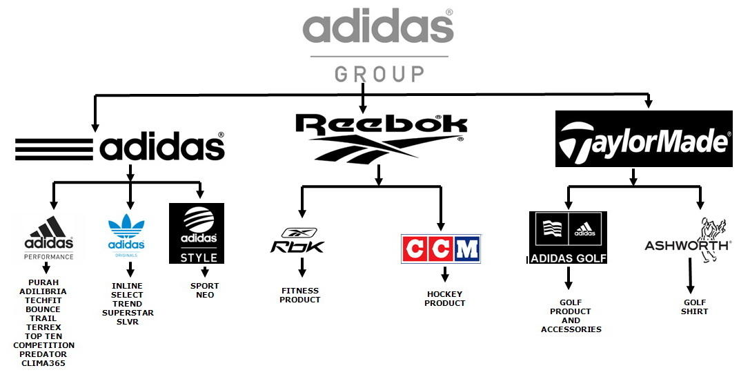 All About Rekrutmen Adidas Indonesia (Adidas Group) | KASKUS