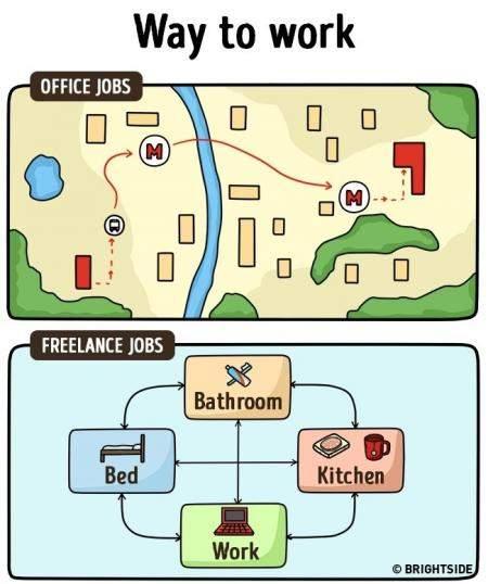 15 Ilustrasi Perbedaan Antara Freelance Dan Pekerja