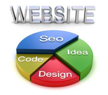 jasa pembuatan internet site search engine optimization