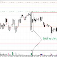 trading-menggunakan-vsa-volume-spread-analysys