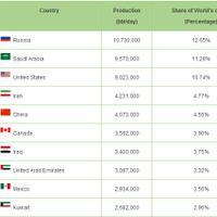 siapa-yang-masih-berpikir-indonesia-negara-minimal-top-10-oil-production