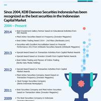 buka-rekening-saham-di-broker-berkualitas-kdb-daewoo-securities-indonesia