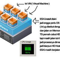 share-vmware-vsphere-hypervisor--esxi--virtualiasi-untuk-server