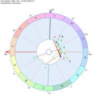 yuk-lihat-rejeki-dan-pernikahan-lewat-birth-chart--modern-astrology