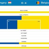 hungaria-0-vs-4-belgia-belgia-menggilas-hungaria-dengan-telak-gan
