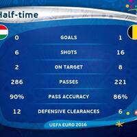 live-sundul-eropa-16-besar--hungaria-vs-belgia