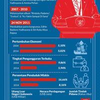 10-tahun-pemerintahan-sby-satu-dekade-yang-hilang