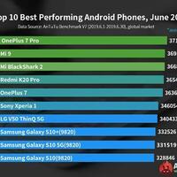 daftar-smartphone-dengan-antutu-terbaik