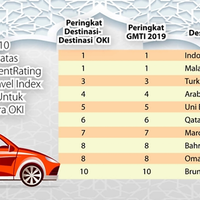 untuk-pertama-kalinya-indonesia-menduduki-peringkat-teratas-untuk-wisata-halal