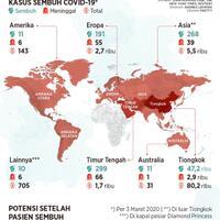 dunia-mulai-pulih-dari-serangan-virus-corona