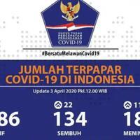 corona-meroket-tembus-2000-jiwa-di-indonesia