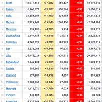 kasus-kematian-harian-covid-19-ri-tertinggi-di-dunia