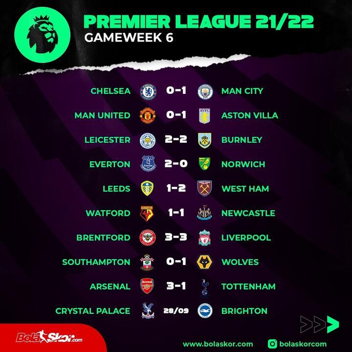 Arsenal 3-1 Tottenham: Derby London Utara Milik The Gunners