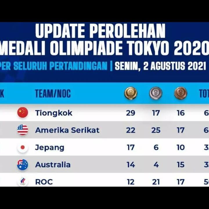 Klasemen Olimpiade Tokyo 2020: Raih Emas, Indonesia Naik ke Posisi 34