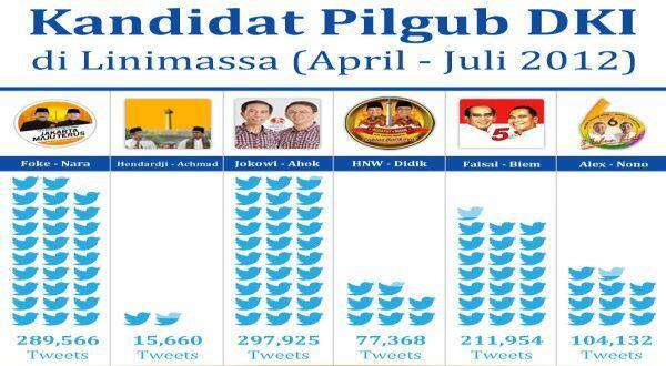 Jokowi Juga Ungguli Foke di Twitter