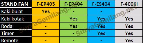 Stand Fan Panasonic F-ES404 Asli, Baru, Garansi Resmi