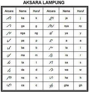 Bumi Lampung, Bahasa dan Aksaranya....