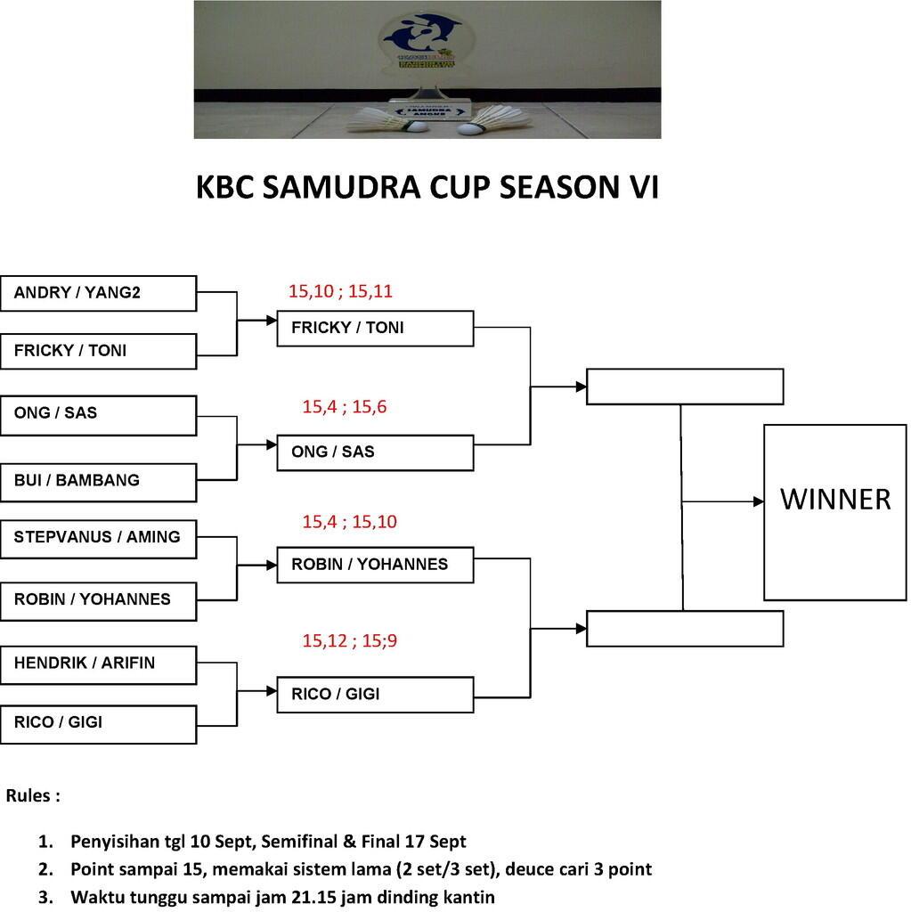 KBC Chapter Samudra (angke)