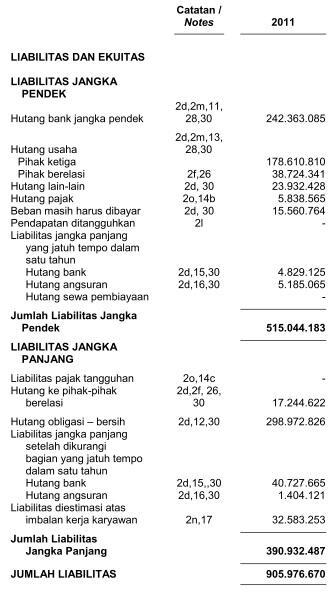 Data Laporan Keuangan/Laporan Tahunan Emiten BEI (mulai thn 2003)