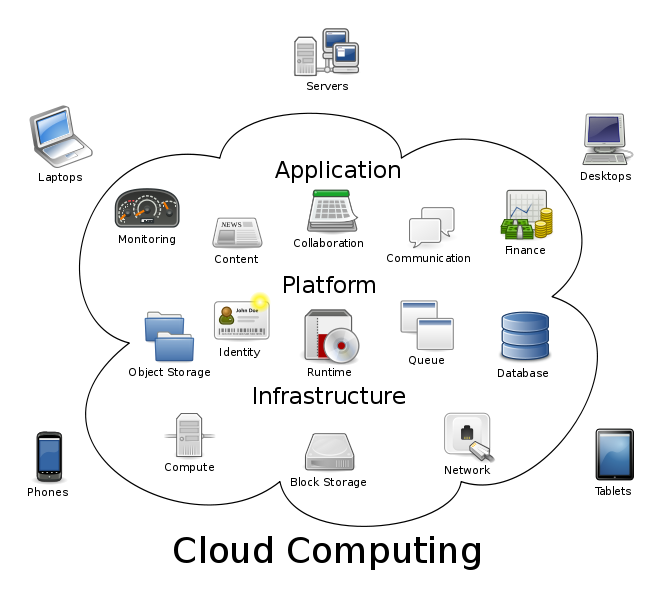[ask]Di Indonesia yang sudah menerapkan Cloud Computing