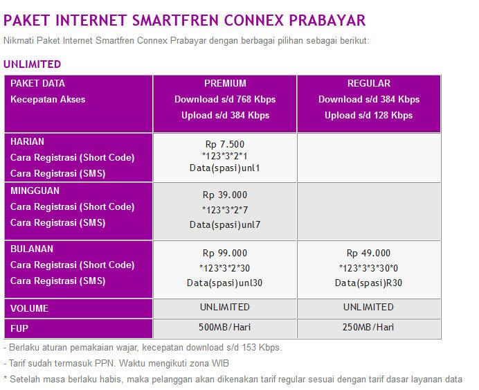 Smartfren Paket connex (TRUE UNLIMITED) BOHONG!! ada FUP harian