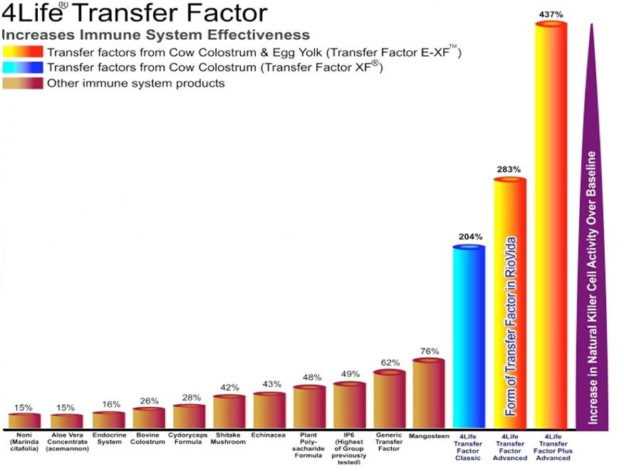 MLM 4Life Research memberikan bonus kpd Distributor 64% (Tertinggi saat ini didunia