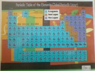 Tabel Periodik Unsur (SPU)