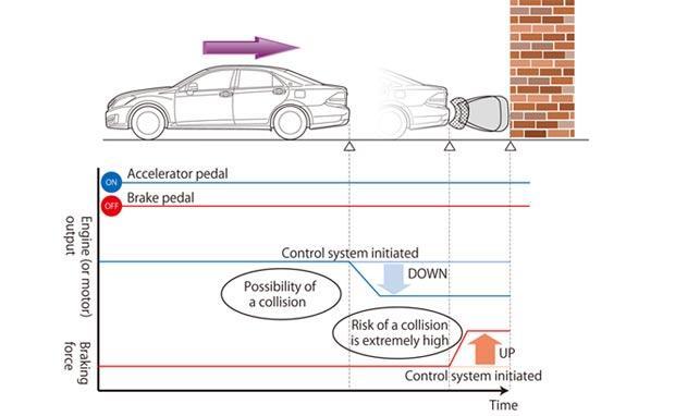 Nih, Cara Agar Mobil Bisa Anti Tabrakan Must See Gan
