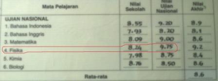 """JUAL Buku """"RAHASIA Penerapan Rumus-Rumus Fisika SMU"""""""