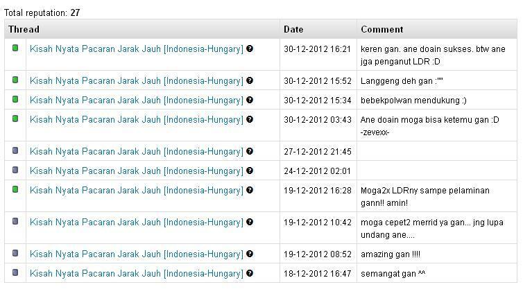 Kisah Nyata Pacaran Jarak Jauh [Indonesia-Hungary]