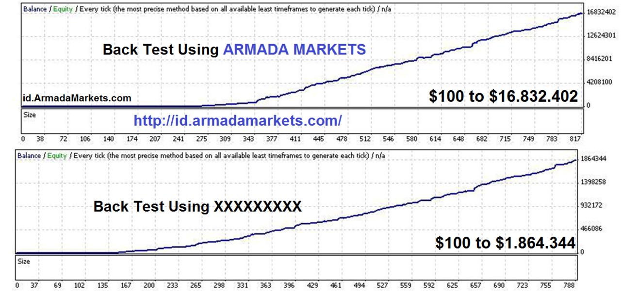 Bandingkan spread forex
