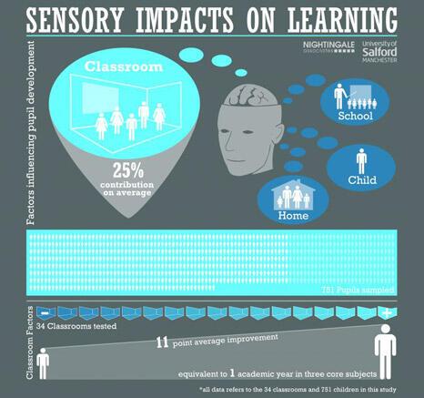 Fakta bahwa ruang kelas yang baik akan membuat murid lebih pintar