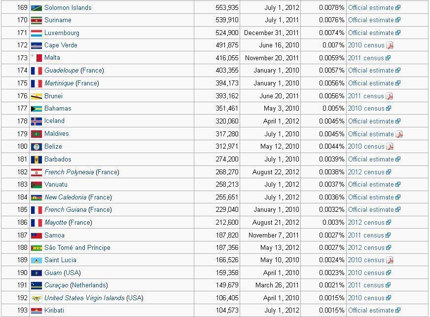 Daftar Populasi negara di dunia..