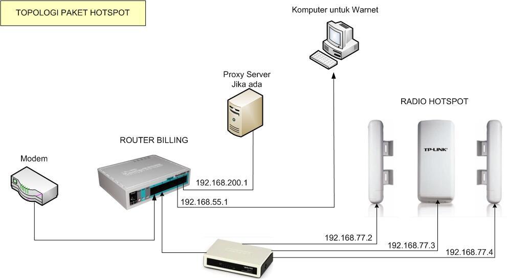 Paket RT - RW NET