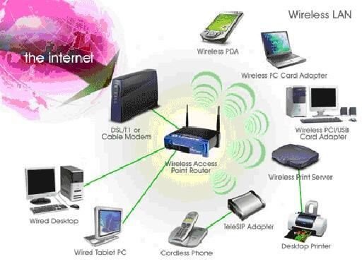 Sejarah Penemuan Teknologi Wi-Fi