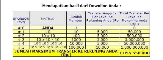Bisnis gabungan terbaru di indonesia bagus banget gan !!