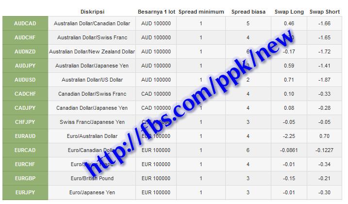 1 pip spread forex brokers