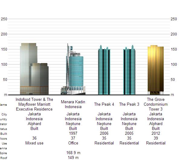 wow..100 bangunan tertinggi di indonesia.,kantor ato apartemen agan??