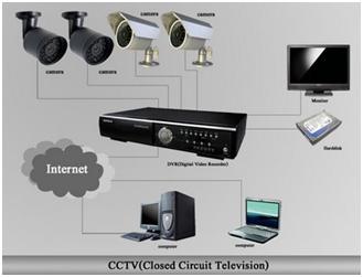 CCTV PAKET MURAH