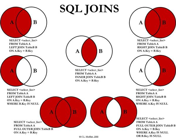 [SQL] Yang punya problem SQL kumpul disini gan... (no urgent please)