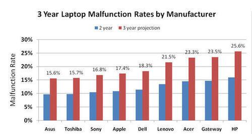 Riset: Laptop Paling Sering Bermasalah Adalah