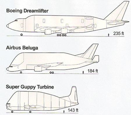 Pesawat Kargo Ini Kelewat Besar Gan !