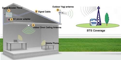 Penguat sinyal GSM|Repeater Booster GSM| Sinyal Maknyuz Urusan jadi Mulus|