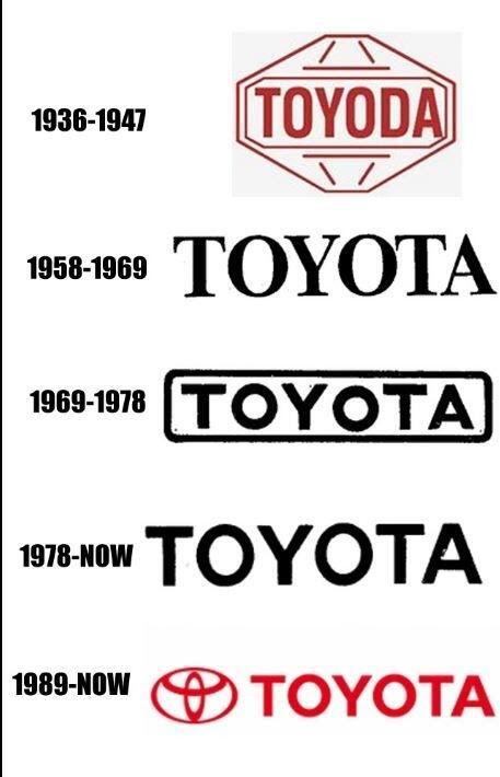 Revolusi Logo Merek2 Terkenal