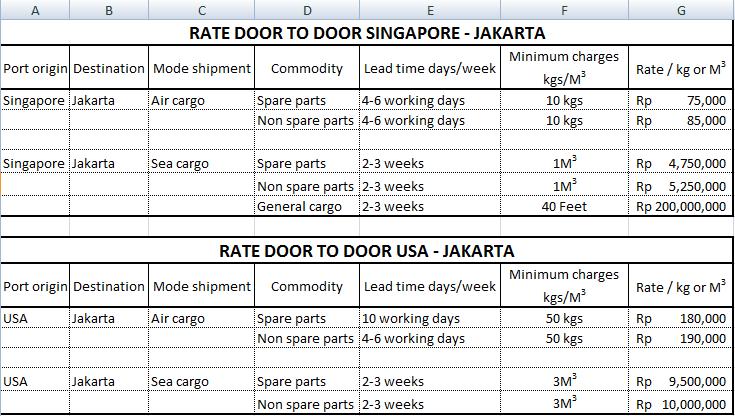 USA dan SG Forwarding door to door by SEA (BULK or BIG Items) TERMURAH!