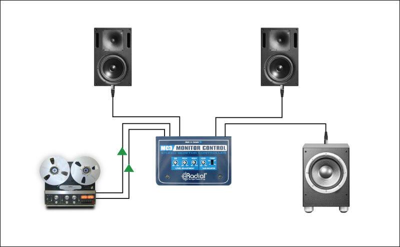 Jual SoundCard EMU 1212M + MONITOR CONTROLLER RADIAL MC3 (BANDUNG)