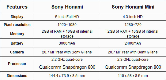 [Waiting Lounge] Sony Xperia™ Z1 Compact