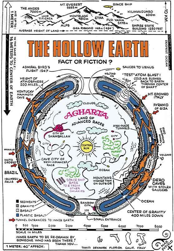 Ada Kehidupan dan Dunia Lain Di Dalam Bumi (HOLLOW EARTH)