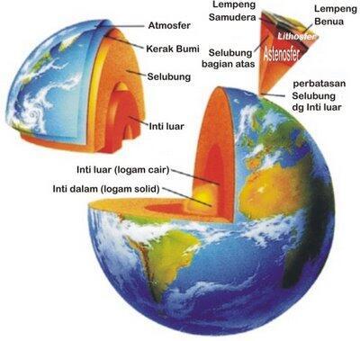 Mungkinkah manusia mengebor bumi hingga tembus?