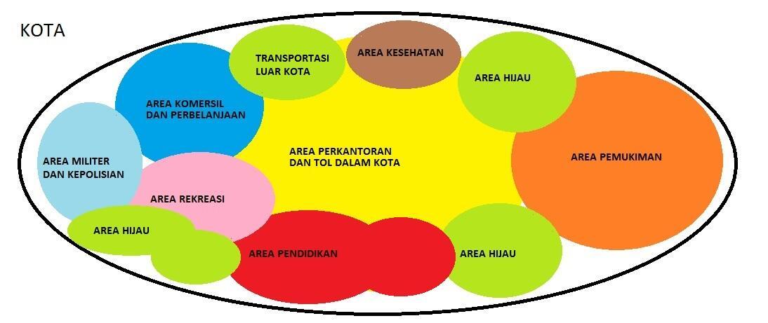 PERMASALAHAN PADA KOTA BESAR DI INDONESIA